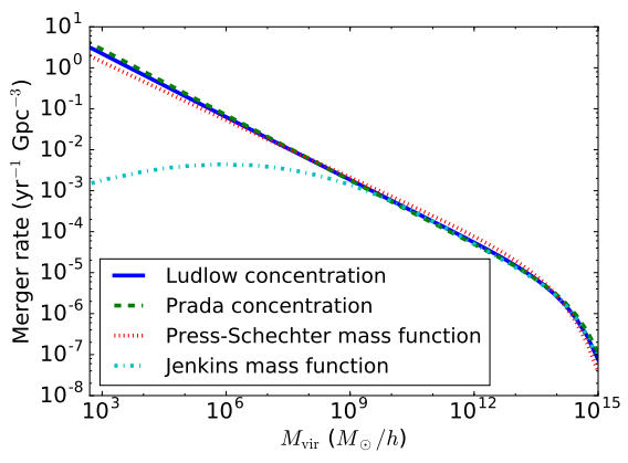 Dibujo20160525 primordial black holes rate as function of halo dark matter mass arxiv