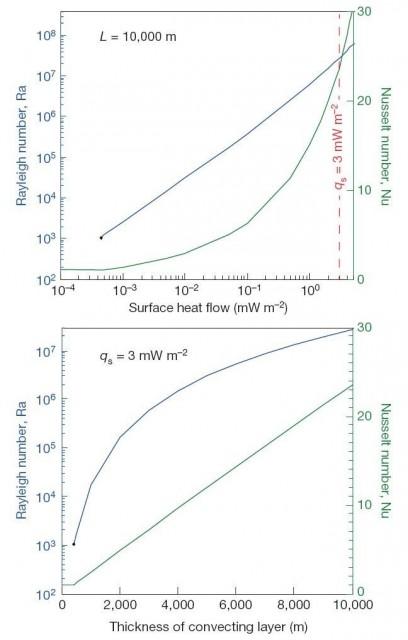 Dibujo20160602 Calculated convection for Sputnik Planum polygons nature18016-f2
