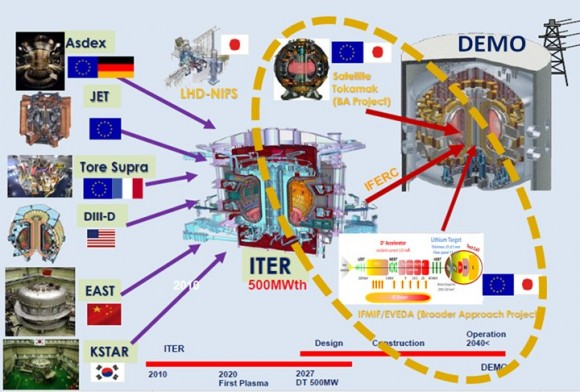 Dibujo20160611 iter ifmif demo proposal and estimated dates
