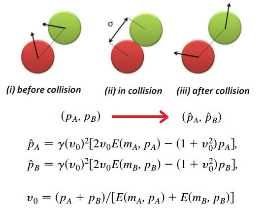 Dibujo20160613 collision 1d mixed particle gas cubero casado et al phys rev lett Ghodrat Montakhab CPC