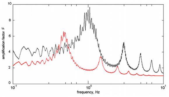 Dibujo20160614 mantle crust response gravitational wave phys lett a