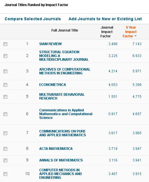 Dibujo20160614 mathematical journals journal citation reports 2015 thomson reuters