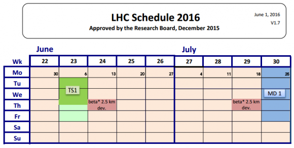 Dibujo20160615 lhc 2016 schedule v1p7 from june 1