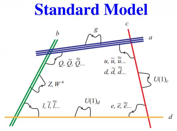 Dibujo20160622 local d-brane realization standard model Anastasopoulos Massimo Bianchi