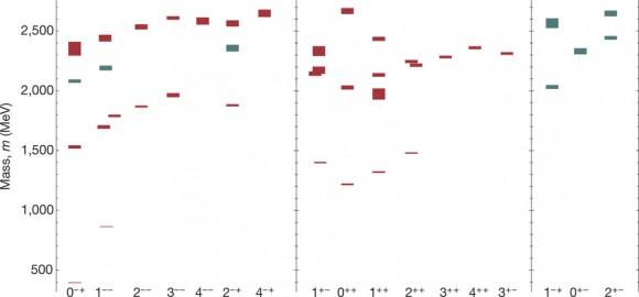 Dibujo20160623 Lattice QCD computation of the meson spectrum nature18011-f4