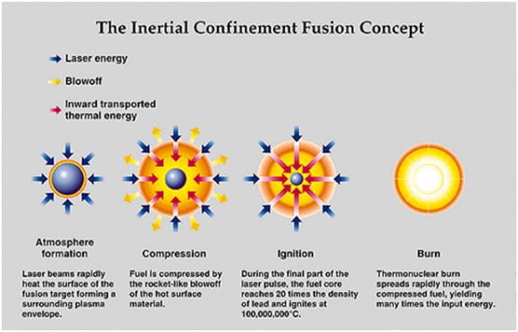 Dibujo20160623 inertial confinement fusion concept