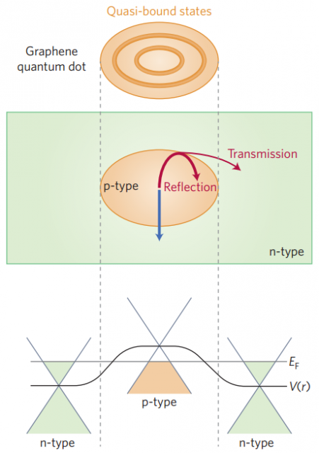 Dibujo20160629 Electrostatic graphene quantum dot and quasi-bound states nature physics