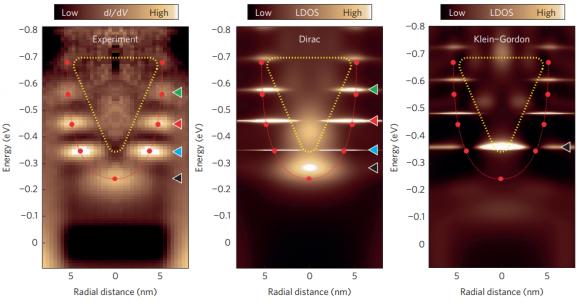 Dibujo20160629 Spectrum of quasi-bound states of a graphene quantum dot nature physics