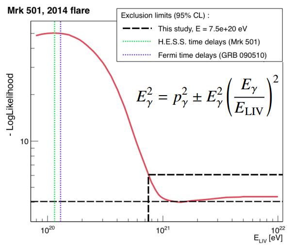 Resultado de imagen de La teoría de cuerdas predice una violación de la simetría de Lorentz