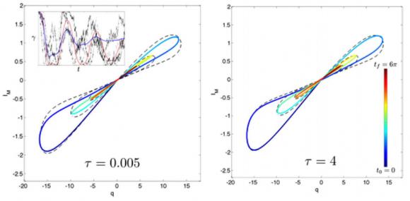 Dibujo20160707 hyteresis plots of the memristor unconditioned evolution scientific reports