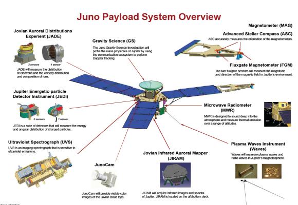 Dibujo20160709 juno jupiter mission instruments graphic disvovery new frontiers nasa