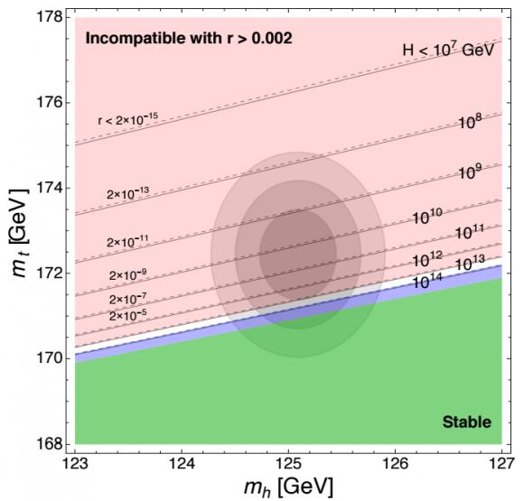 Dibujo20160720 Limits on Higgs mass top quark inflatoin tensor-to-scalar ratio r