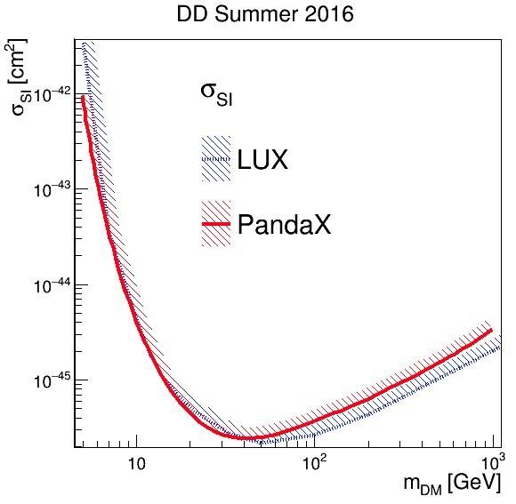 Dibujo20160726 LUX vs PandaX-II