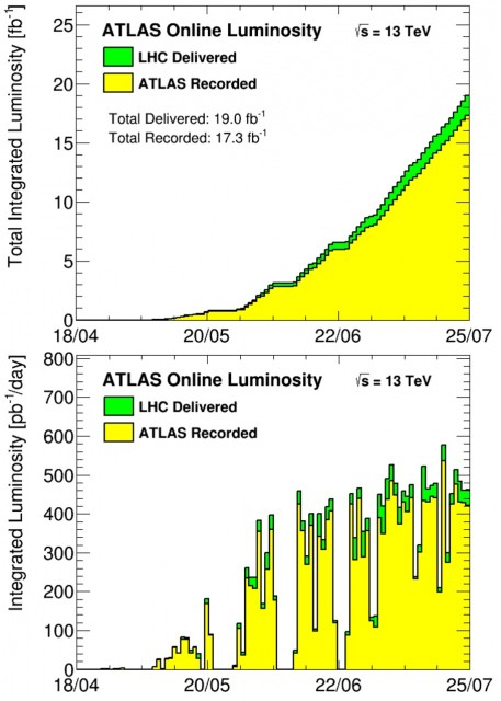Dibujo20160726 atlas integrated luminoisity lhc 25 jul 2016