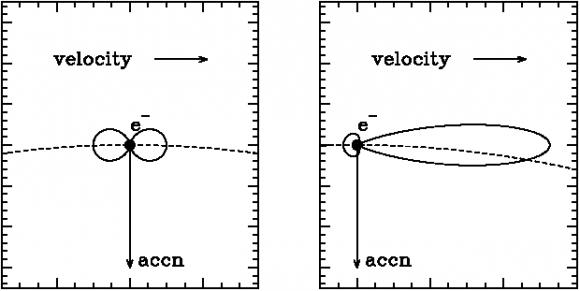 Dibujo20160728 non-relativistic vs relativistic electon synchrotron radiation