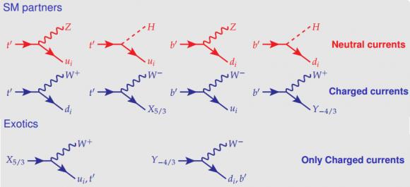 Dibujo20160731 decays vector-like quarks