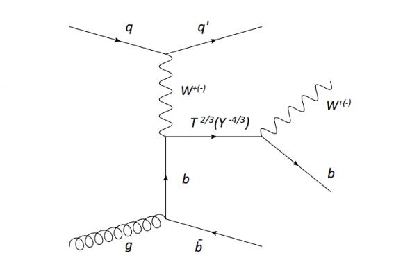 Dibujo20160731 feynman diagram vector-like quark decay into W b cms lhc cern