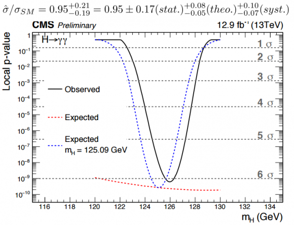 Dibujo20160804 best fit signal higgs boson diphoton channel cms lhc cern ichep 2016