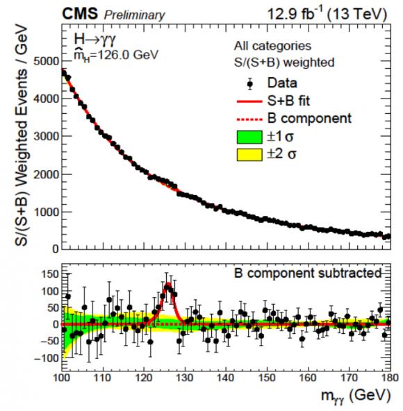 Dibujo20160804 higgs boson diphoton channel cms lhc cern ichep 2016