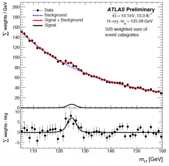 Dibujo20160804 higgs diphoton atlas lhc cern ichep 2016