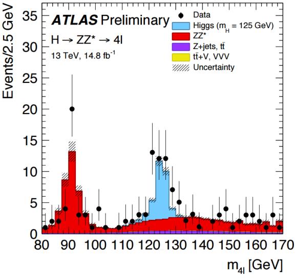 Dibujo20160804 higgs zz 4l atlas lhc cern ichep 2016