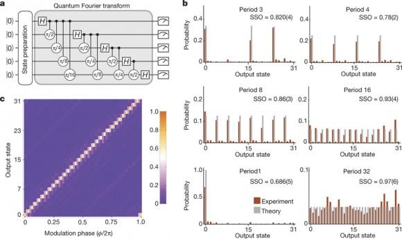 Dibujo20160804 quantum fourier transform five qubit computer nature18648-f3