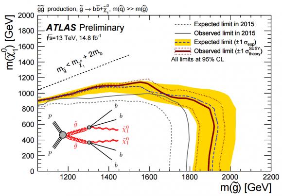 Dibujo20160805 gluino decay topologies into bb atlas lhc cern
