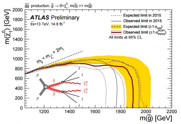 Dibujo20160805 gluino decay topologies into tt atlas lhc cern
