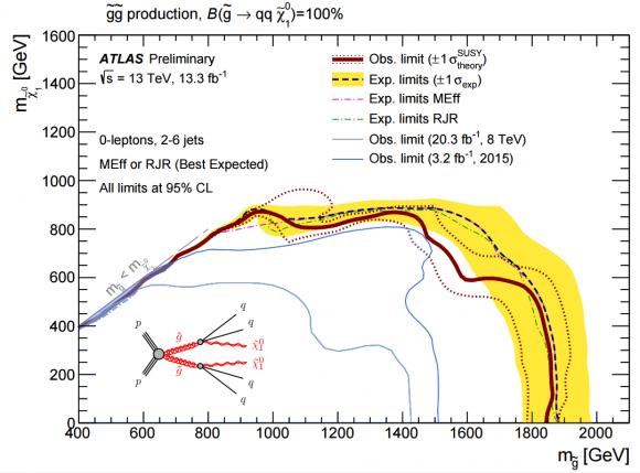 Dibujo20160805 gluinos decay topologies into qq xi atlas lhc cern