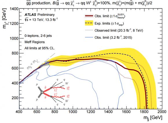 Dibujo20160805 gluinos decay topologies into qqW xi atlas lhc cern