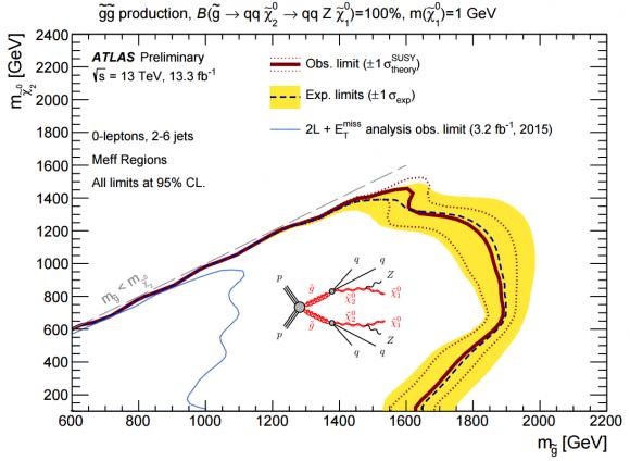 Dibujo20160805 gluinos decay topologies into qqZ xi atlas lhc cern