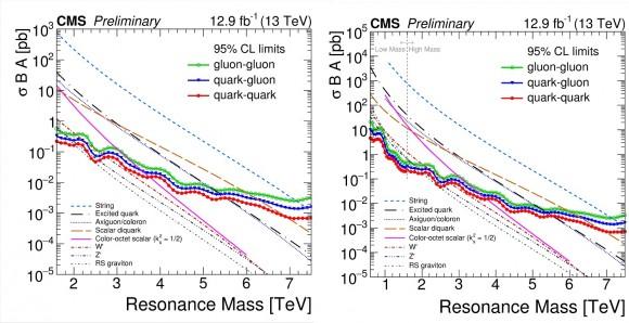 Dibujo20160805 gluon-gluon quark-quark quark-gluon dijet limits cms max energy lhc cern