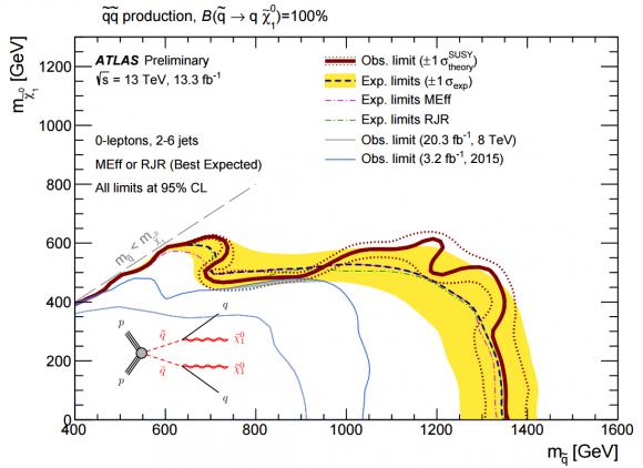 Dibujo20160805 squarks decay topologies into q xi atlas lhc cern