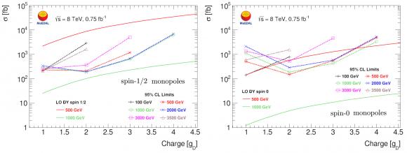 Dibujo20160809 Cross-section upper limits monopole production charge monopoles MoEDAL LHC