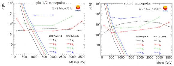 Dibujo20160809 Cross-section upper limits monopole production mass monopoles MoEDAL LHC