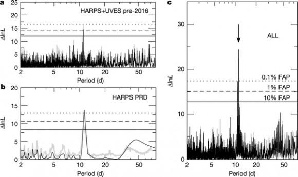 Dibujo20160825 Detection of a Doppler signal at 11 day proxima centauri nature19106-f1