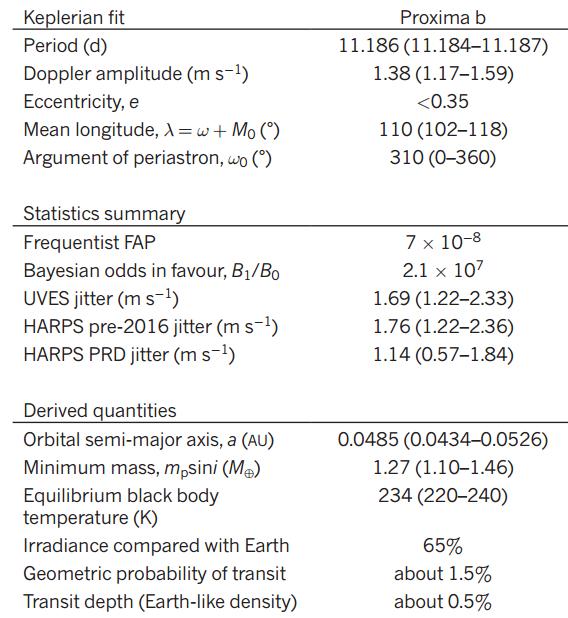 Dibujo20160825 planet proxima centauri parameters nature table