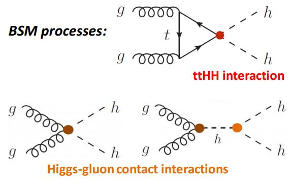 Dibujo20160827 di-higgs bsm processes ttHH higgs-gluon contact interactions