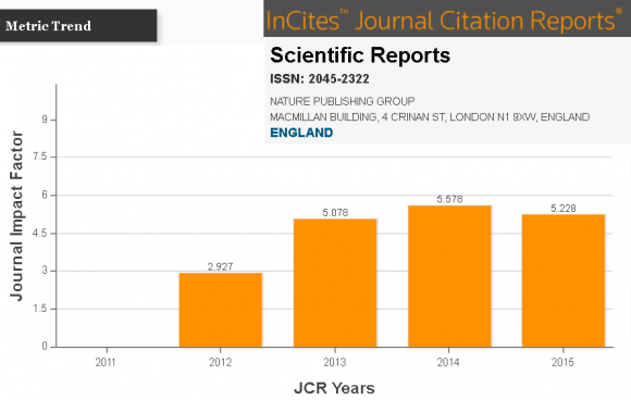 Dibujo20160828 impact factor jcr journal scientific reports thomson reuters