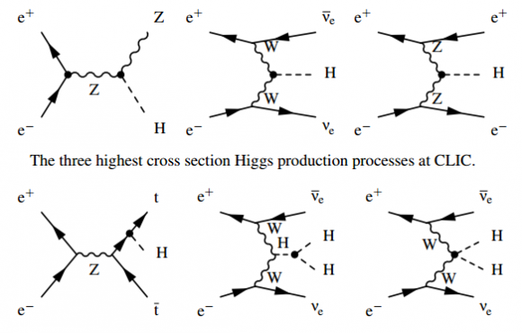 Dibujo20160830 three highest cross sections higgs production at clic and other interesting processes