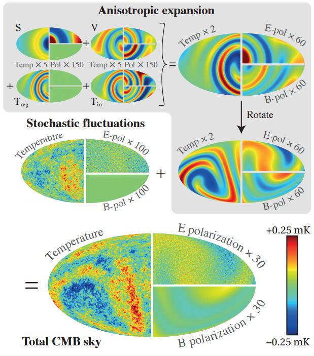 Cuantifican la isotropía de la expansión cósmica - La Ciencia de la Mula  Francis
