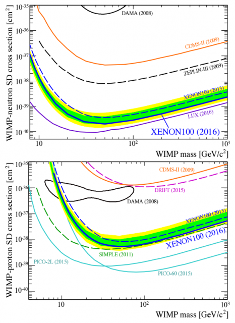 dibujo20160921-spin-dependent-neutron-proton-cross-section-limit-dark-matter-xenon100-2016