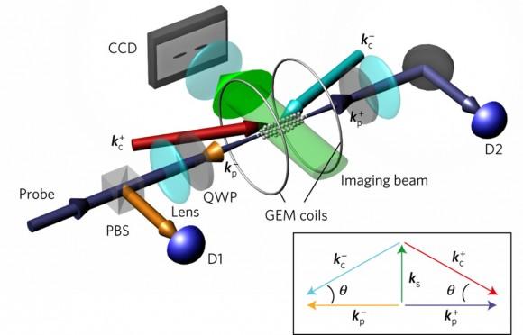 dibujo20160929-experimental-schematic-slow-light-pulse-generation-ensemble-of-cold-87-rb-atoms-nphys3901-f2