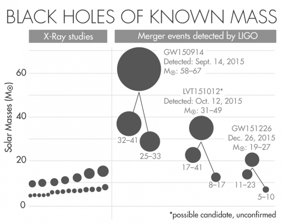 known-stellar-black-hole-massess-lucy-reading-ikkanda-for-quanta-magazine-source-ligo