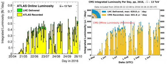 dibjo20161027-atlas-cms-integrated-luminosity-per-day-2016