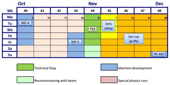 dibjo20161027-lhc-schedule-last-months-2016
