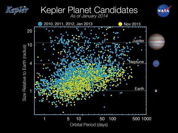 dibujo20161001-kepler-planet-candiates-classification