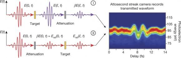 dibujo20161002-attosecond-spectroscopy-of-the-nonlinear-polarization-nature17650-f1