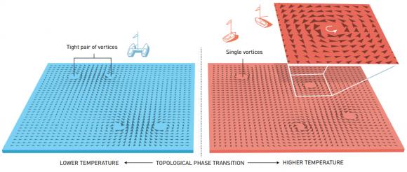 dibujo20161004-topological-phase-transition-nobelprize-org
