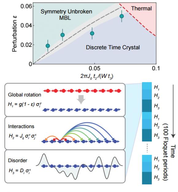 dibujo20161007-discrete-time-crystal-floquet-evolution-arxiv-org